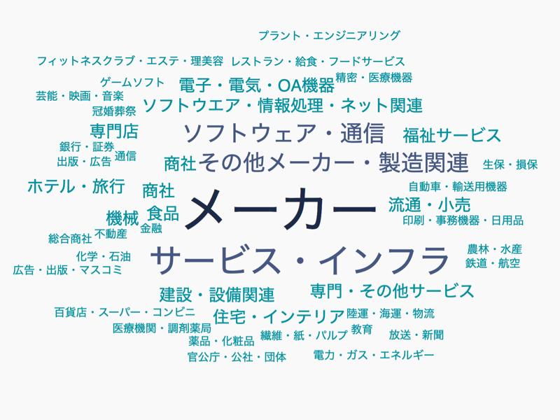 石川県業界マップ
