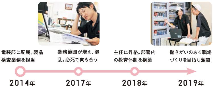 2014年:電装部に配属。製品検査業務を担当、2017年:業務範囲が増え、混乱。必死で向き合う、2018年:主任に昇格。部署内の教育体制を構築、2019年:働きがいのある職場づくりを目指し奮闘