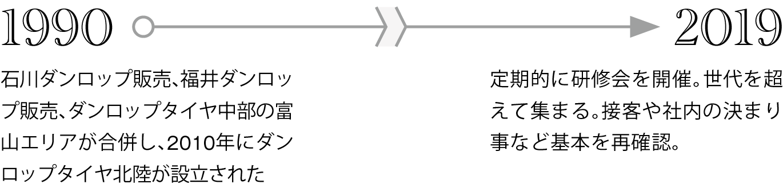 1990年:石川ダンロップ販売、福井ダンロップ販売、ダンロップタイヤ中部の富山エリアが合併し、2010年にダンロップタイヤ北陸が設立された、2019年:定期的に研修会を開催。世代を超えて集まる。接客や社内の決まり事など基本を再確認(上)。森づくり活動の功績を称える表彰状