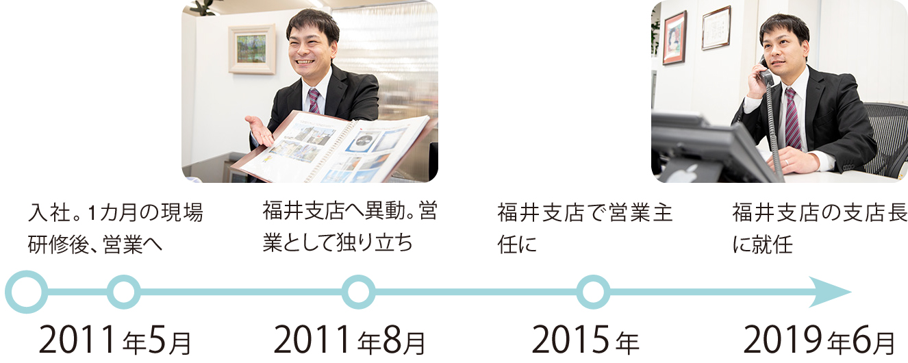 2011年5月:入社。1カ月の現場研修後、営業へ、2011年8月:福井支店へ異動。営業として独り立ち、2015年:福井支店で営業主任に、20019年6月:福井支店の支店長に就任