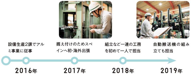 2016年:設備生産2課でアルミ事業に従事、2017年:据え付けのためスペインへ初・海外出張、2018年:組立など一連の工務を初めて一人で担当、2019年:自動搬送機の組み立ても担当