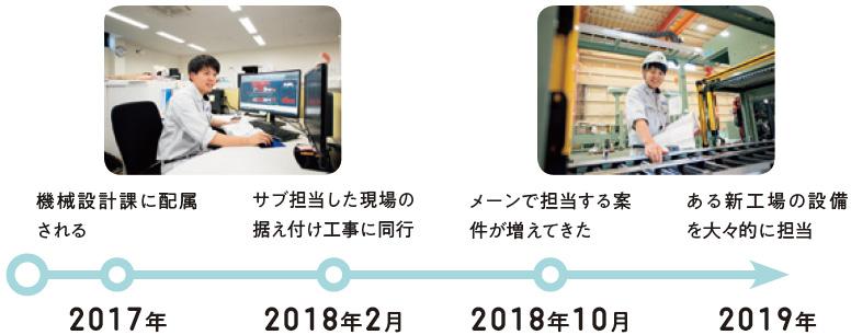 2017年:機械設計課に配属される、2018年2月:サブ担当した現場の据え付け工事に同行、2018年10月:メーンで担当する案件が増えてきた、2019年:ある新工場の設備を大々的に担当