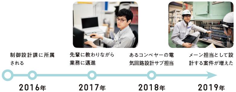 2016年:制御設計課に所属される、2017年:先輩に教わりながら業務に邁進、2018年:あるコンベヤーの電気回路設計サブ担当、2019年:メーン担当として設計する案件が増えた