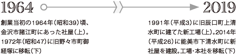 創業当初の1964年(昭和39)頃、金沢市諸江町にあった社屋。1972年(昭和47)に旧野々市町御経塚に移転。1991年(平成3)に旧辰口町上清水町に建てた新工場。2014年(平成26)に能美市下清水町に新社屋を建設。工場・本社を移転