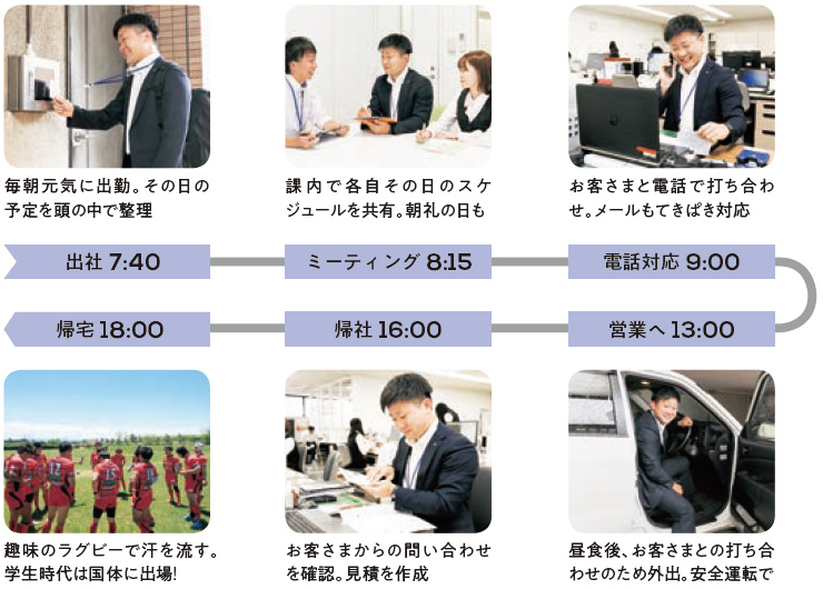 出社 7:40:毎朝元気に出勤。その日の予定を頭の中で整理、ミーティング 8:15:課内で各自その日のスケジュールを共有。朝礼の日も、電話対応 9:00:お客さまと電話で打ち合わせ。メールもてきぱき対応、営業へ 13:00:昼食後、お客さまとの打ち合わせのため外出。安全運転で、帰社 16:00:お客さまからの問い合わせを確認。見積を作成、帰宅 18:00:趣味のラグビーで汗を流す。学生時代は国体に出場!