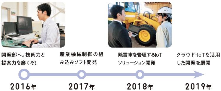 2016年:開発部へ。技術力と提案力を磨くぞ!、2017年:産業機械制御の組み込みソフト開発、2018年:除雪車を管理するIoTソリューション開発、2019年:クラウド・IoTを活用した開発を展開