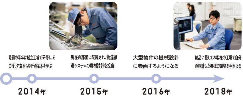 2014年:最初の半年は組立工場で研修し、その後、先輩から設計の基本を学ぶ、2015年:現在の部署に配属され、物流搬送システムの機械設計を担当、2016年:大型物件の機械設計に参画するようになる、2018年:納品に際してお客様の工場で自分の設計した機械の調整を手がける