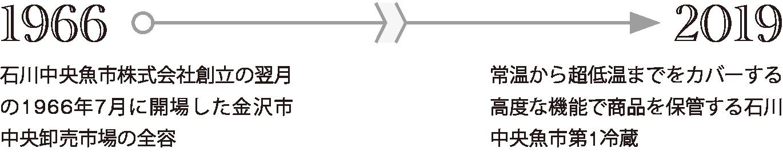 1966年:石川中央魚市株式会社創立の翌月の1966年7月に開場した金沢市中央卸売市場の全容。2019年:常温から超低温までをカバーする高度な機能で商品を保管する石川中央魚市第1冷蔵