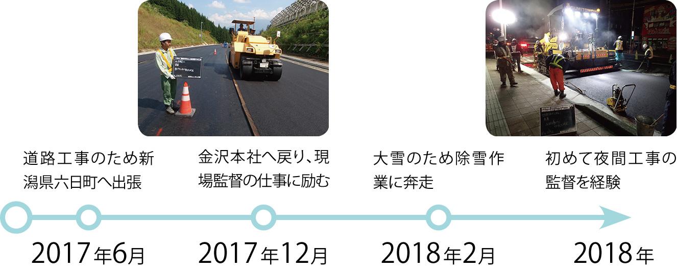 2017年6月:道路工事のため新潟県六日町へ出張、2017年12月:金沢本社へ戻り、現場監督の仕事に励む、2018年2月:大雪のため除雪作業に奔走、2018年:初めて夜間工事の監督を経験