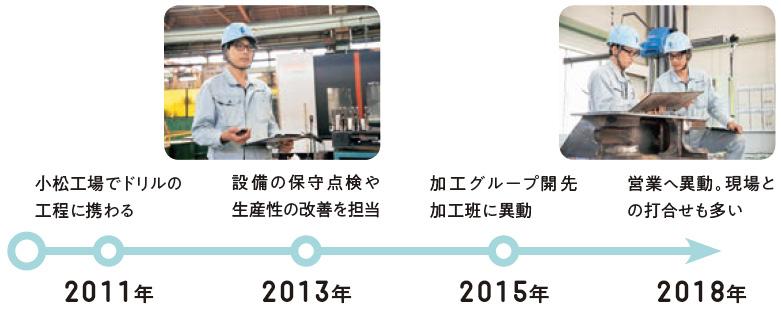 2011年:小松工場でドリルの工程に携わる、2013年:設備の保守点検や生産性の改善を担当、2015年:加工グループ開先加工班に異動、2018年:営業へ異動。現場との打合せも多い