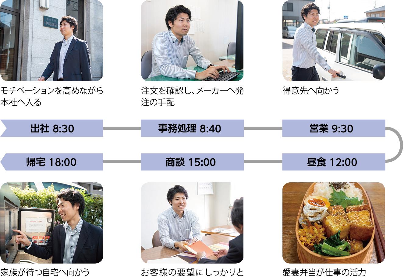 出社 8:30:モチベーションを高めながら本社へ入る、事務処理 8:40:注文を確認し、メーカーへ発注の手配、営業 9:30:得意先へ向かう、昼食 12:00:愛妻弁当が仕事の活力、商談 15:00:お客様の要望にしっかりと耳を傾ける、帰宅 18:00:家族が待つ自宅へ向かう