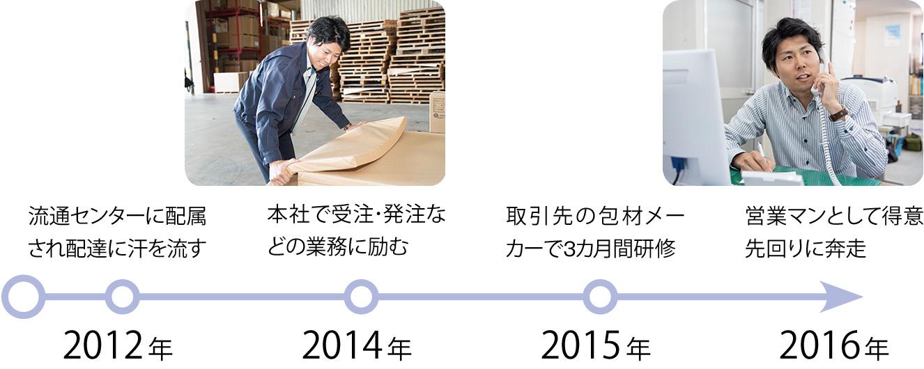 2012年:流通センターに配属され配達に汗を流す、2014年:本社で受注・発注な どの業務に励む、2015年:取引先の包材メーカーで3カ月間研修、2016年:営業マンとして得意先回りに奔走