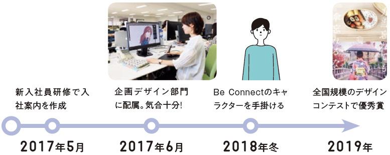 2017年5月:新入社員研修で入社案内を作成、2017年6月:企画デザイン部門に配属。気合十分!、2018年:Be Connectのキャラクターを手掛ける、2019年:全国規模のデザインコンテストで優秀賞
