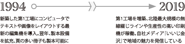 1994年:新築した第1工場にコンピュータでテキストや画像をレイアウトする最新の編集機を導入。翌年、製本設備を拡充、頁の多い冊子も製本可能に。2019年:第1工場を増築、北陸最大規模の無線綴じラインや生産性の高い印刷機が稼働。自社メディア『いいじ金沢』で地域の魅力を発信している