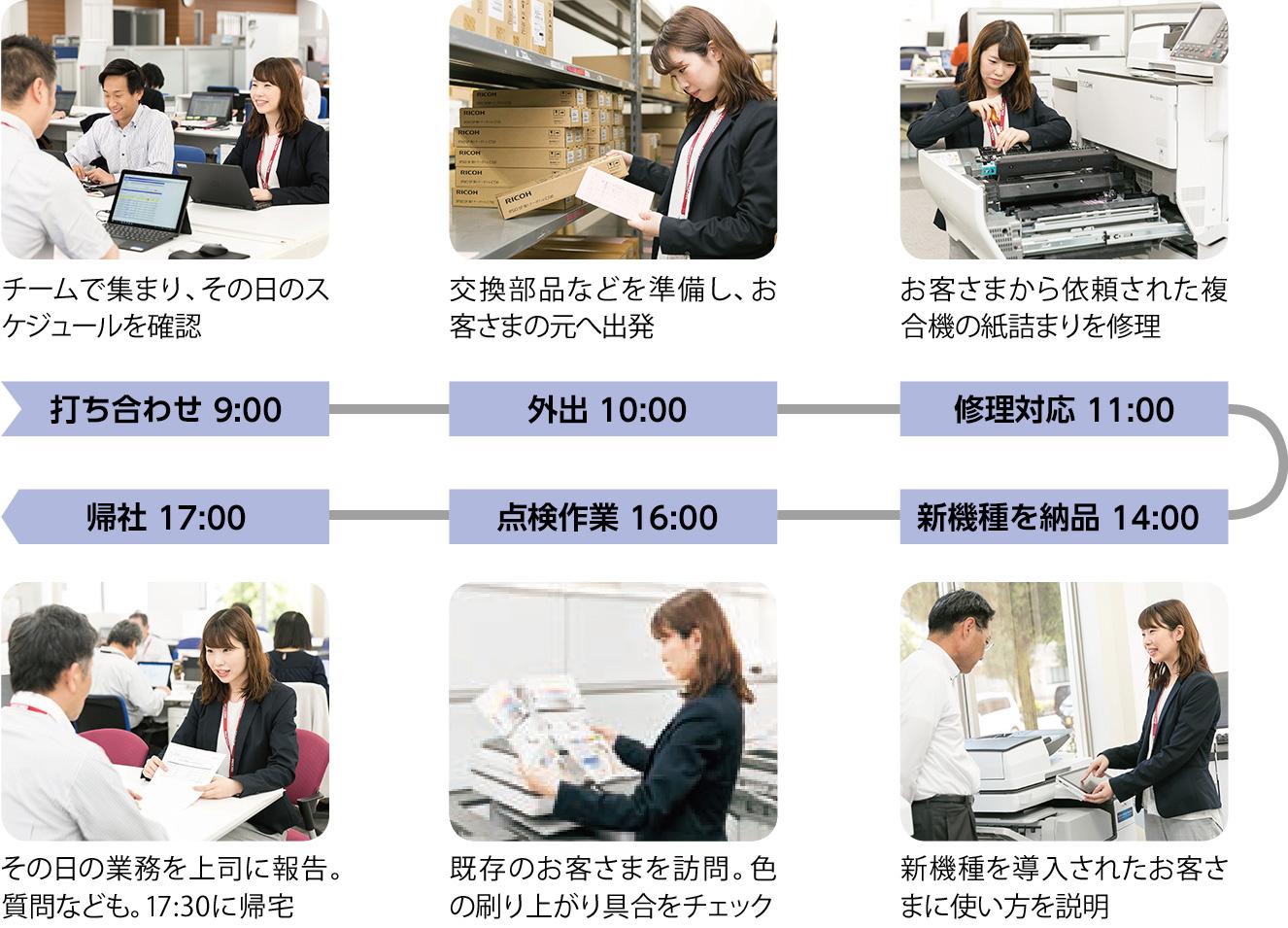打ち合わせ 9:00:チームで集まり、その日のスケジュールを確認、外出 10:00:交換部品などを準備し、お客さまの元へ出発、修理対応 11:00:お客さまから依頼された複合機の紙詰まりを修理、新機種を納品 14:00:新機種を導入されたお客さまに使い方を説明、点検作業 16:00:既存のお客さまを訪問。色の刷り上がり具合をチェック、帰社 17:00:その日の業務を上司に報告。質問なども。その後帰宅
