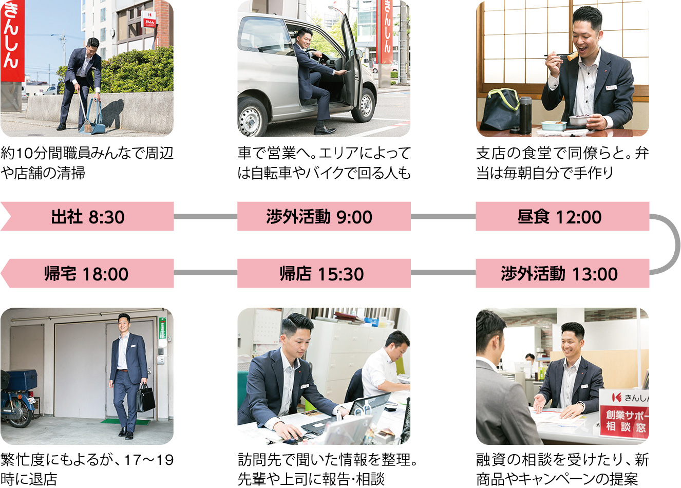 出社 8:30:約10分間職員みんなで周辺や店舗の清掃、渉外活動 9:00:車で営業へ。エリアによっては自転車やバイクで回る人も、昼食 12:00:支店の食堂で同僚らと。弁当は毎朝自分で手作り、渉外活動 13:00:融資の相談を受けたり、新商品やキャンペーンの提案、帰店 15:30:訪問先で聞いた情報を整理。先輩や上司に報告・相談、帰宅 18:00:繁忙度にもよるが、17~19時に退店