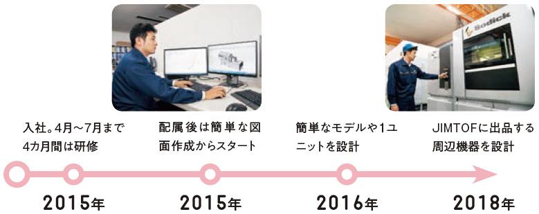 2015年:入社。4月~7月まで4カ月間は研修、2015年:配属後は簡単な図面作成からスタート、2016年:簡単なモデルや1ユニットを設計、2018年:JIMTOFに出品する周辺機器を設計
