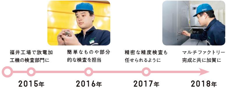 2015年:福井工場で放電加工機の検査部門に、2016年:簡単なものや部分的な検査を担当、2017年:精密な精度検査も任せられるように、2018年:マルチファクトリー完成と共に加賀に