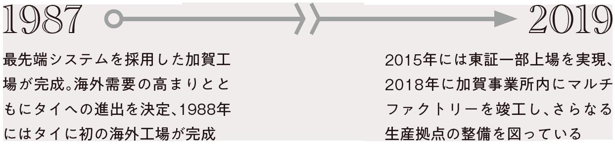 1987年:最先端システムを採用した加賀工場が完成。海外需要の高まりとともにタイへの進出を決定、1988年にはタイに初の海外工場が完成。2019年:2015年には東証一部上場を実現、2018年に加賀事業所内にマルチファクトリーを竣工し、さらなる生産拠点の整備を図っている