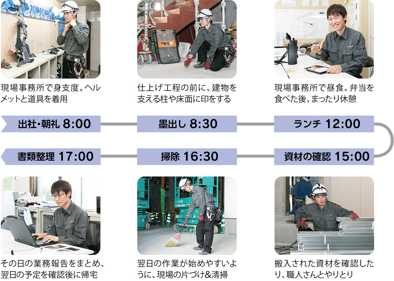 出社・朝礼8:00:現場事務所で身支度。ヘルメットと道具を着用、墨出し8:30:仕上げ工程の前に、建物を支える柱や床面に印をする、ランチ12:00:現場事務所で昼食。弁当を食べた後、まったり休憩、資材の確認15:00:搬入された資材を確認したり、職人さんとやりとり、掃除16:30:翌日の作業が始めやすいように、現場の片づけ&清掃