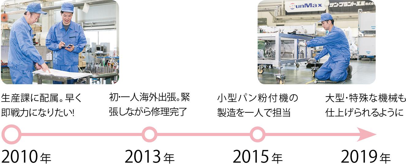 2010年:生産課に配属。早く即戦力になりたい!、2013年:初・一人海外出張。緊張しながら修理完了、2015年:小型パン粉付機の製造を一人で担当、2019年:大型・特殊な機械も仕上げられるように