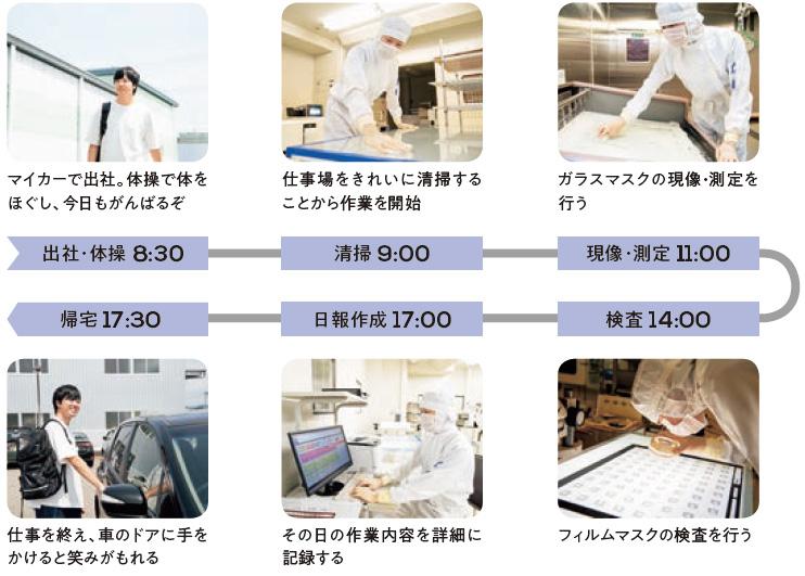 出社・体操 8:30:マイカーで出社。体操で体をほぐし、今日もがんばるぞ、清掃 9:00:仕事場をきれいに清掃することから作業を開始、現像・測定 11:00:ガラスマスクの現像・測定を行う、検査 14:00:フィルムマスクの検査を行う、日報作成 17:00:その日の作業内容を詳細に記録する、帰宅 17:30:仕事を終え、車のドアに手をかけると笑みがもれる